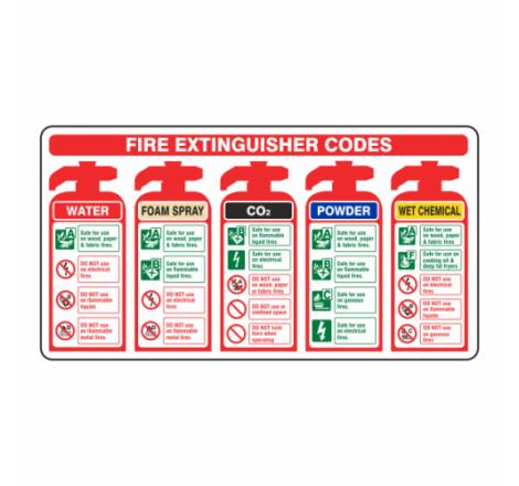 Fire Extinguisher Codes...